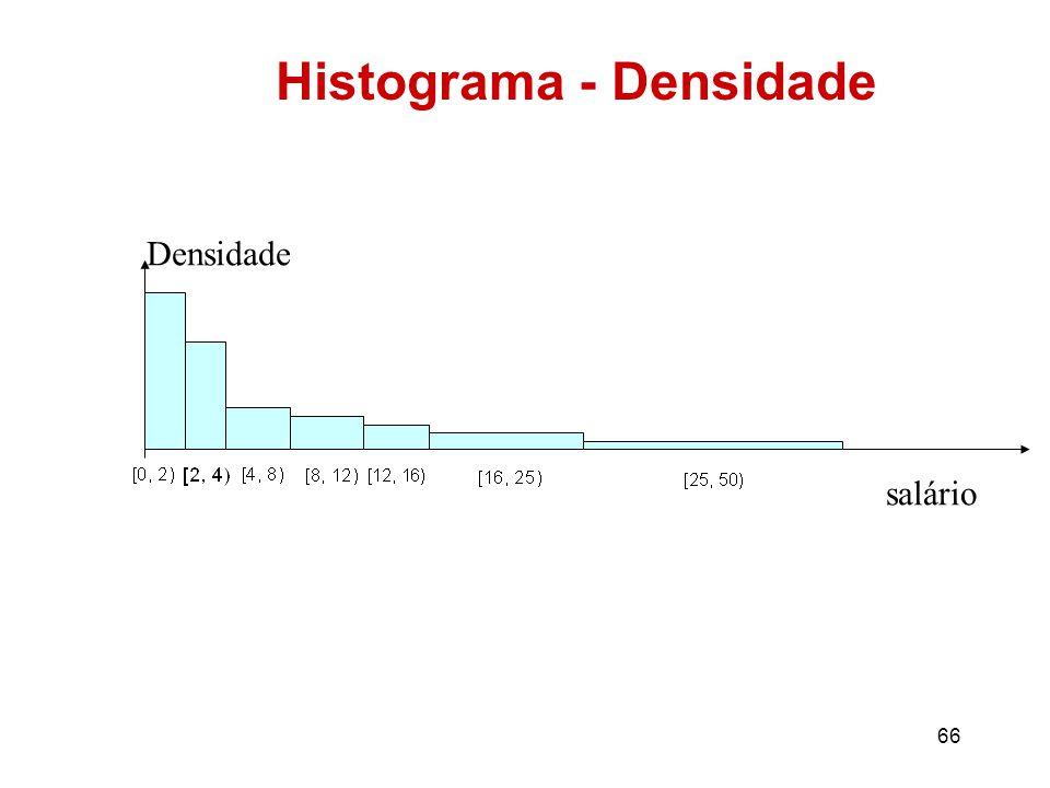 66 Histograma - Densidade Densidade salário