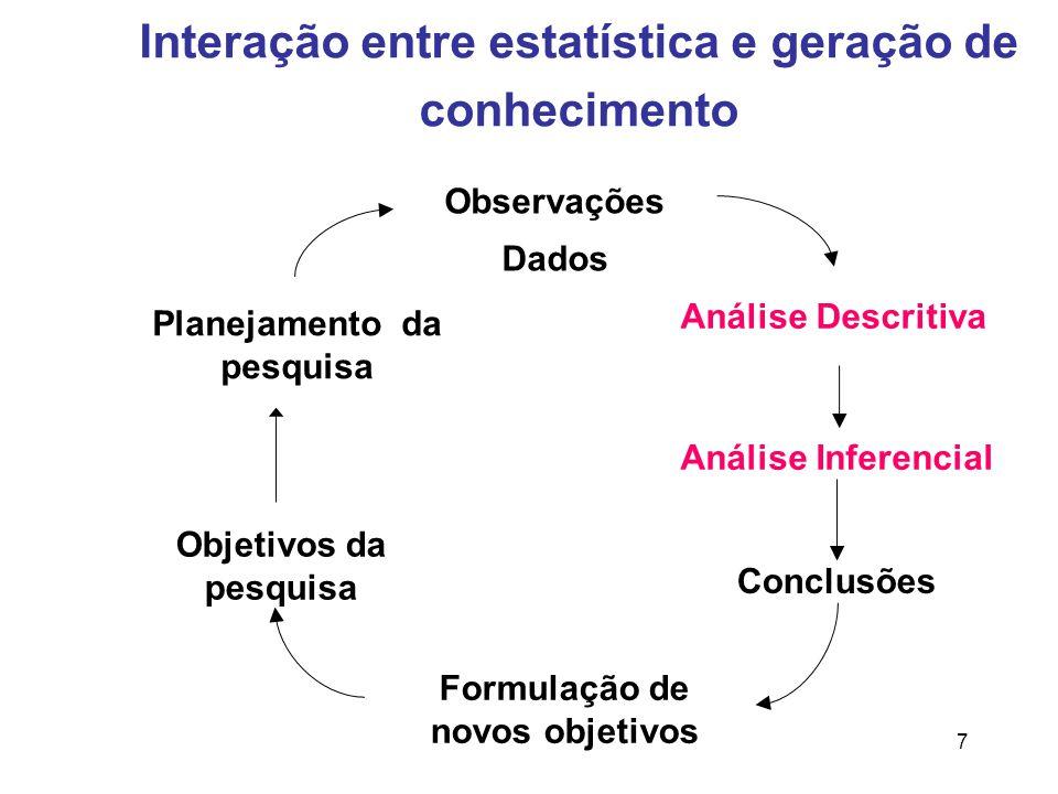 7 Interação entre estatística e geração de conhecimento Análise Descritiva Análise Inferencial Conclusões Formulação de novos objetivos Objetivos da pesquisa Planejamento da pesquisa Observações Dados