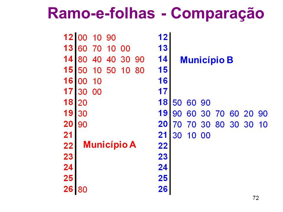 72 Ramo-e-folhas - Comparação Município A Município B