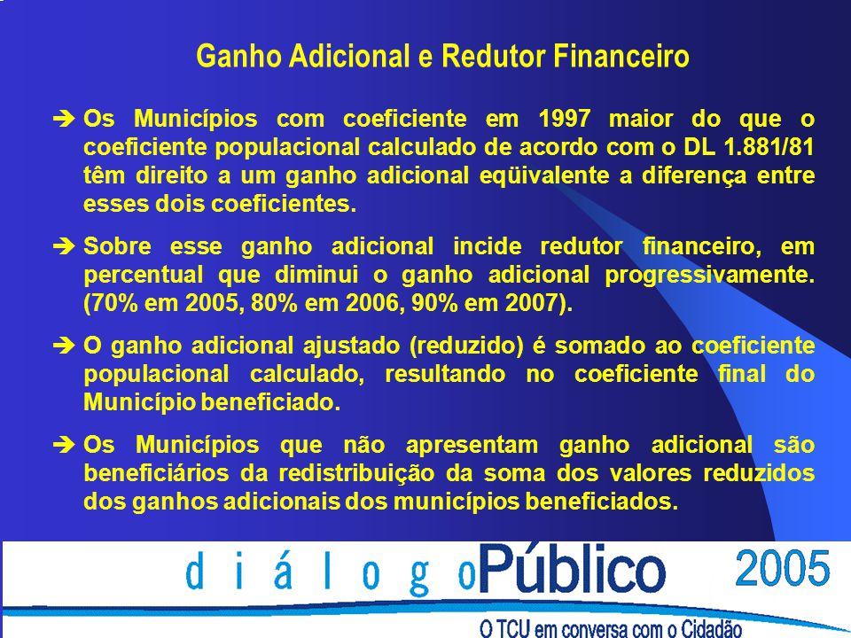 Ganho Adicional e Redutor Financeiro èOs Municípios com coeficiente em 1997 maior do que o coeficiente populacional calculado de acordo com o DL 1.881