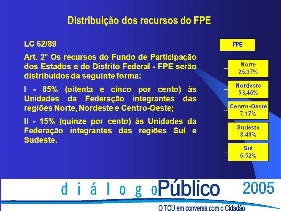 Distribuição dos recursos do FPE LC 62/89 Art. 2° Os recursos do Fundo de Participação dos Estados e do Distrito Federal - FPE serão distribuídos da s