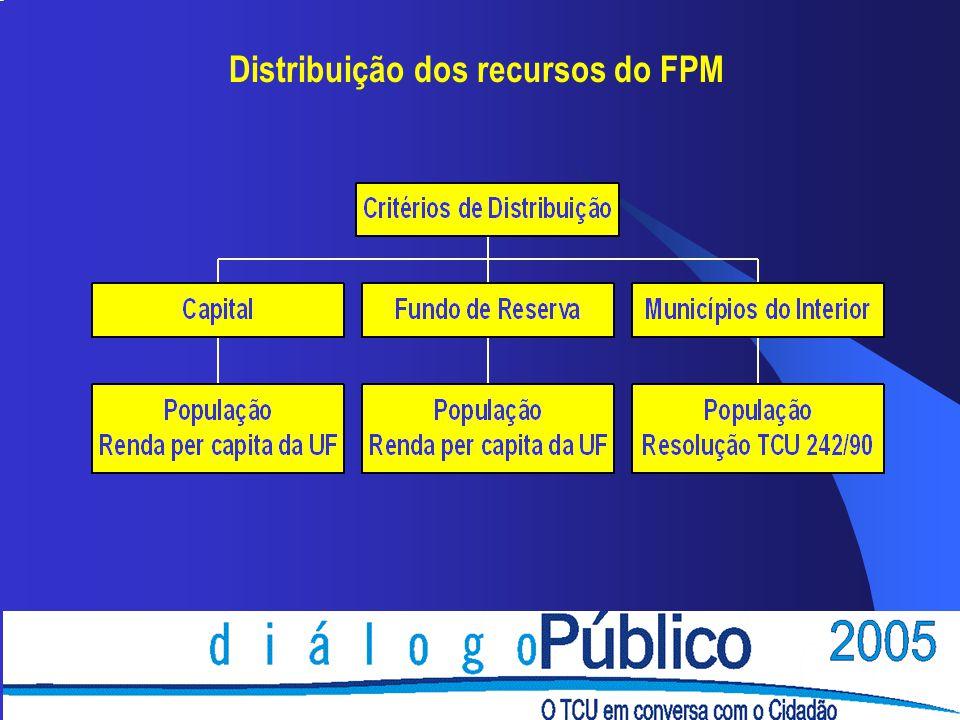 Cálculo do FPM è De acordo com o art.