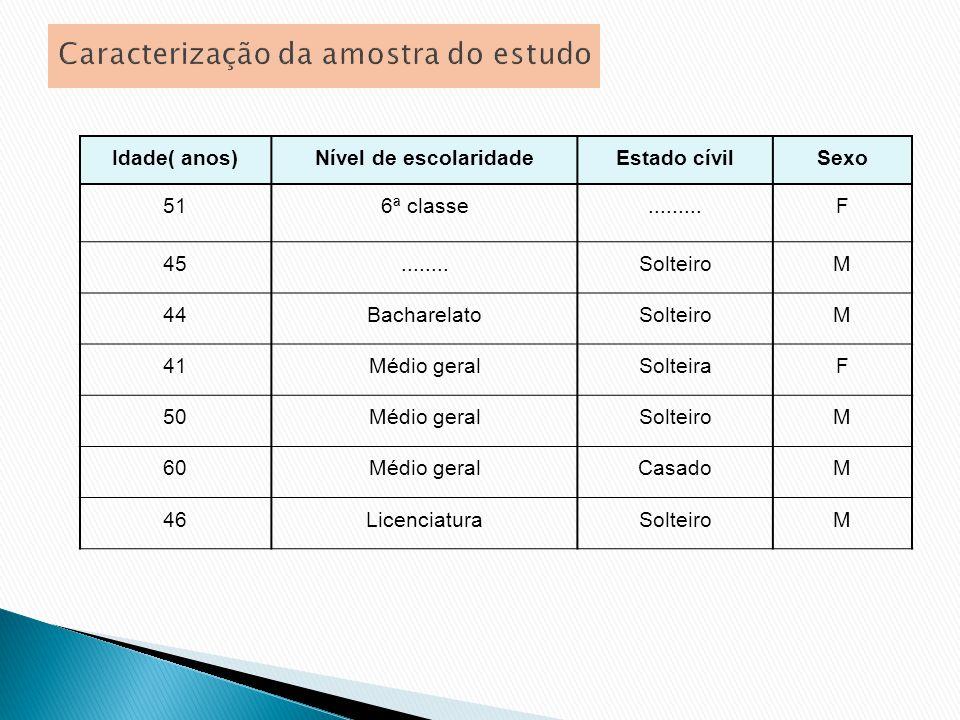 Caracterização da amostra do estudo Idade( anos)Nível de escolaridadeEstado cívilSexo 516ª classe.........F 45........SolteiroM 44BacharelatoSolteiroM 41Médio geralSolteiraF 50Médio geralSolteiroM 60Médio geralCasadoM 46LicenciaturaSolteiroM