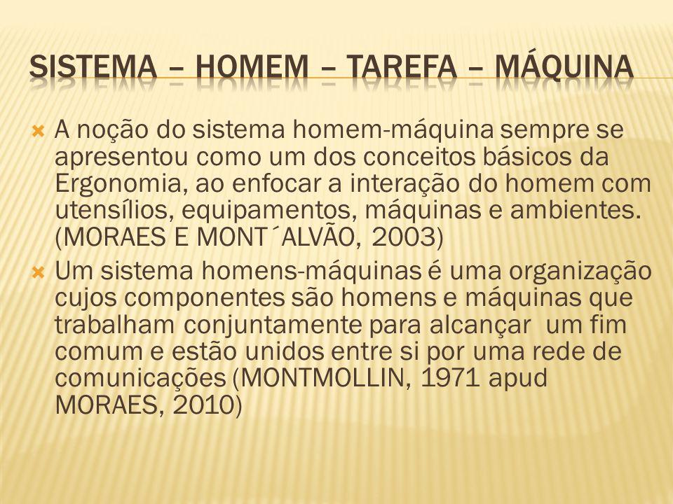 -O sistema SHM sempre foi um dos conceitos básicos da ergonomia.