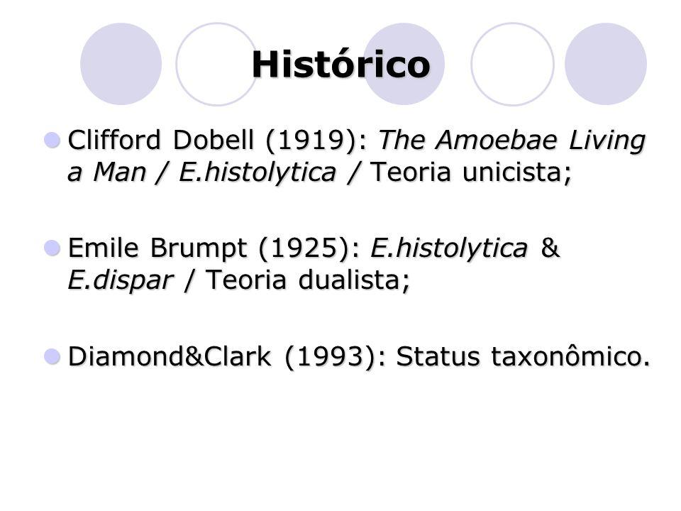 Histórico  Clifford Dobell (1919): The Amoebae Living a Man / E.histolytica / Teoria unicista;  Emile Brumpt (1925): E.histolytica & E.dispar / Teor