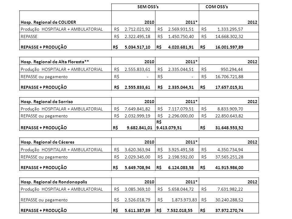 SEM OSS's COM OSS's Hosp. Regional de COLIDER20102011*2012 Produção HOSPITALAR + AMBULATORIAL R$ 2.712.021,92 R$ 2.569.931,51 R$ 1.333.295,57 REPASSE