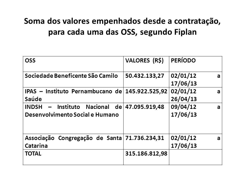 Soma dos valores empenhados desde a contratação, para cada uma das OSS, segundo Fiplan OSSVALORES (R$)PERÍODO Sociedade Beneficente São Camilo50.432.1