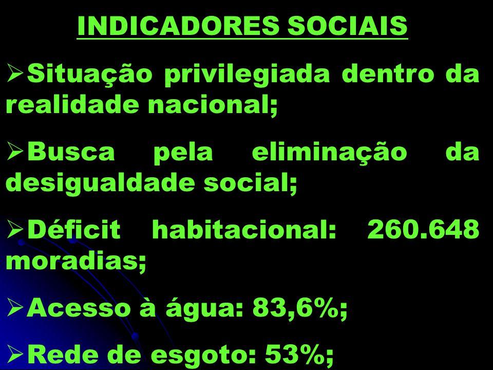 INDICADORES SOCIAIS  Situação privilegiada dentro da realidade nacional;  Busca pela eliminação da desigualdade social;  Déficit habitacional: 260.648 moradias;  Acesso à água: 83,6%;  Rede de esgoto: 53%;