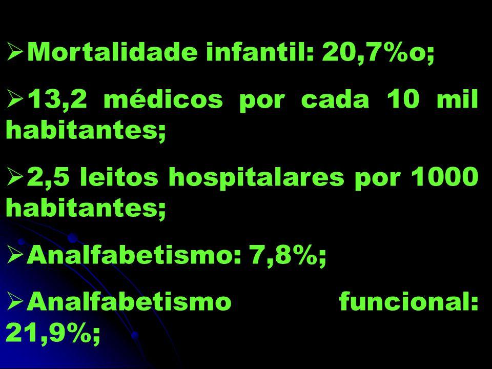  Mortalidade infantil: 20,7%o;  13,2 médicos por cada 10 mil habitantes;  2,5 leitos hospitalares por 1000 habitantes;  Analfabetismo: 7,8%;  Analfabetismo funcional: 21,9%;