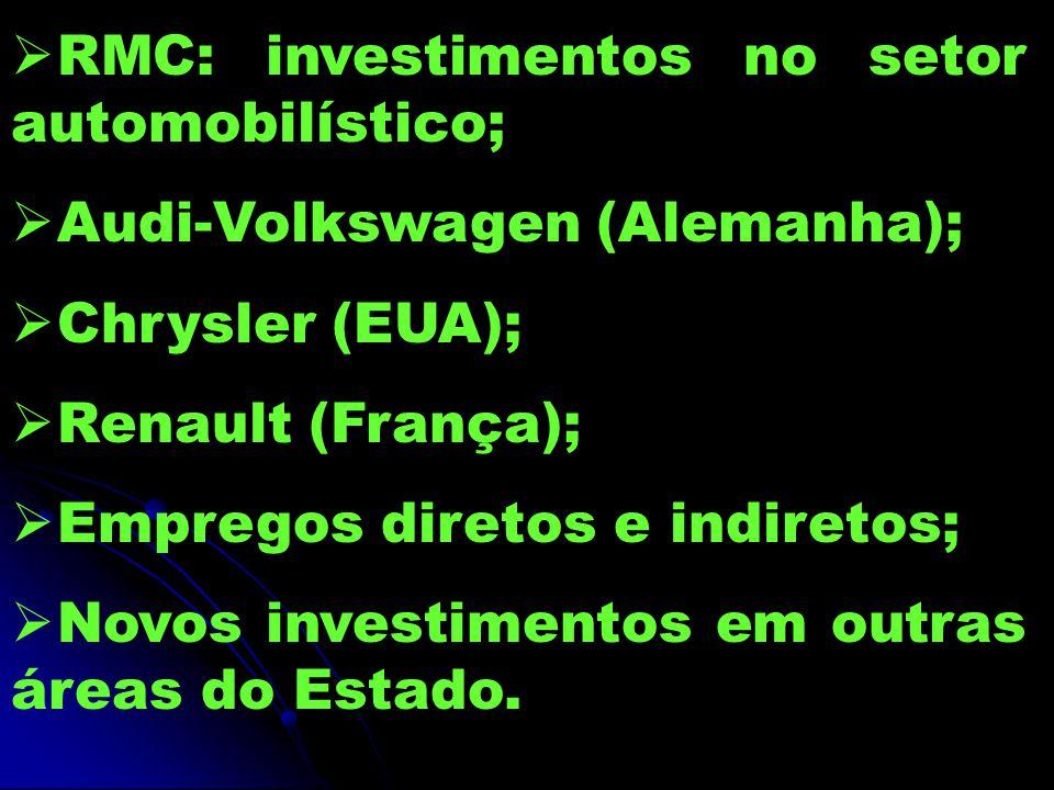  RMC: investimentos no setor automobilístico;  Audi-Volkswagen (Alemanha);  Chrysler (EUA);  Renault (França);  Empregos diretos e indiretos;  Novos investimentos em outras áreas do Estado.