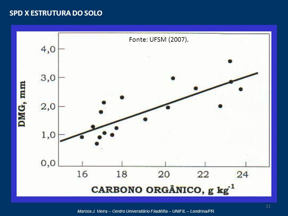 Marcos J. Vieira – Centro Universitário Filadélfia – UNIFIL – Londrina/PR. SPD X ESTRUTURA DO SOLO 11 Fonte: UFSM (2007).