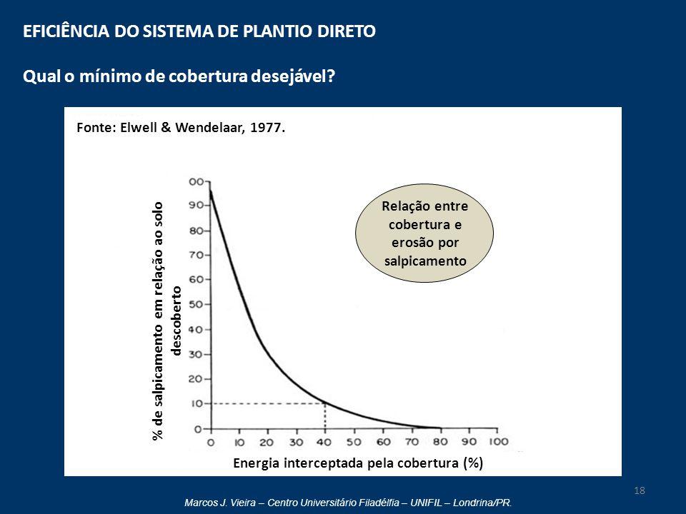 Marcos J. Vieira – Centro Universitário Filadélfia – UNIFIL – Londrina/PR. EFICIÊNCIA DO SISTEMA DE PLANTIO DIRETO Qual o mínimo de cobertura desejáve