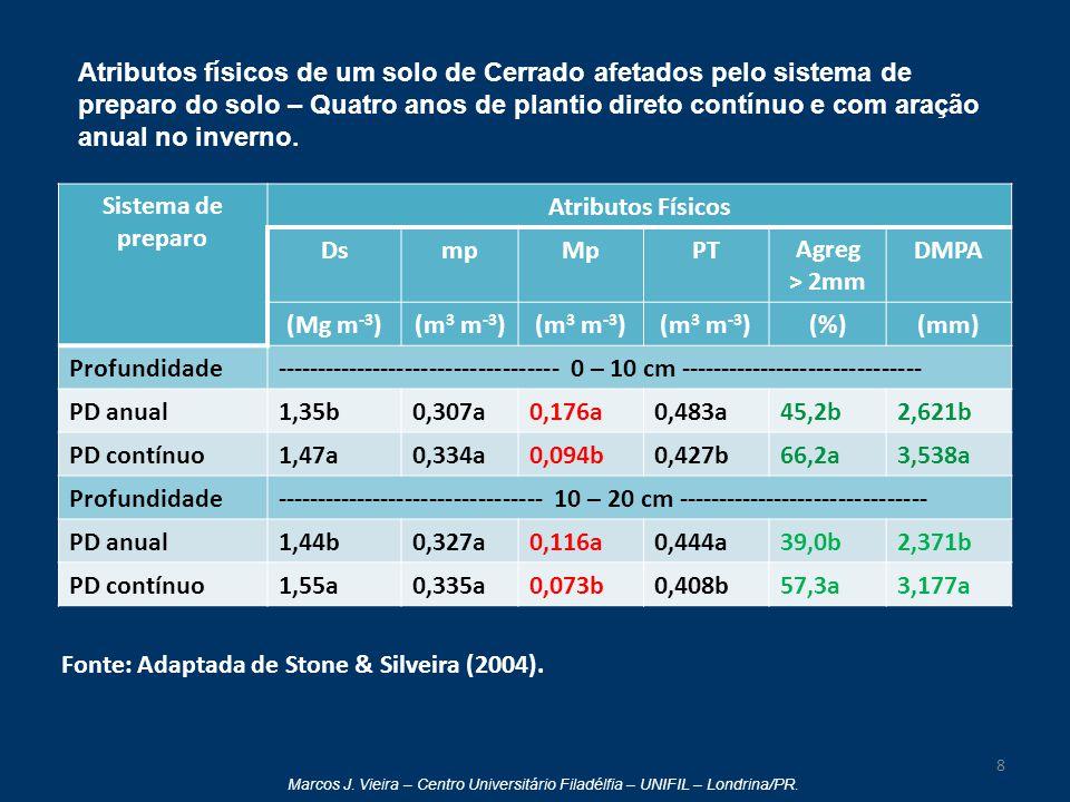Marcos J. Vieira – Centro Universitário Filadélfia – UNIFIL – Londrina/PR. 8 Fonte: Adaptada de Stone & Silveira (2004). Sistema de preparo Atributos