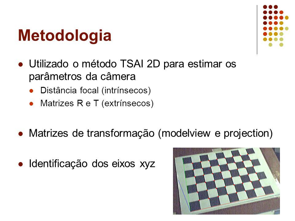 Metodologia  Utilizado o método TSAI 2D para estimar os parâmetros da câmera  Distância focal (intrínsecos)  Matrizes R e T (extrínsecos)  Matrize