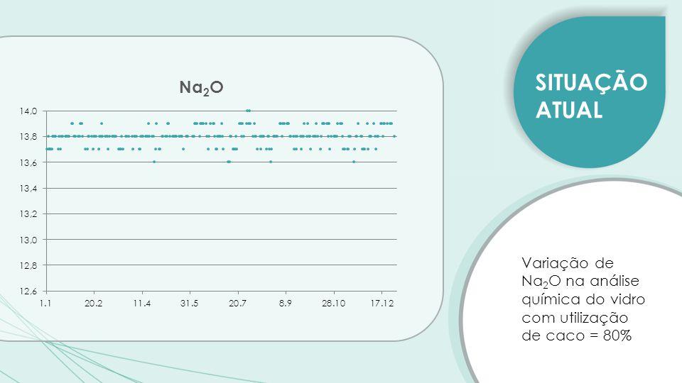 SITUAÇÃO ATUAL Variação de Na 2 O na análise química do vidro com utilização de caco = 80% SITUAÇÃO ANTERIOR Utilização de 40% de caco – para um valor médio de 13,4% de Na 2 O – desvio padrão = 0,19% AVALIAÇÃO DO PLANO DE POSTAGEM SITUAÇÃO ATUAL Utilização de 80% de caco – para um valor médio de 13,8% de Na 2 O – desvio padrão = 0,07%