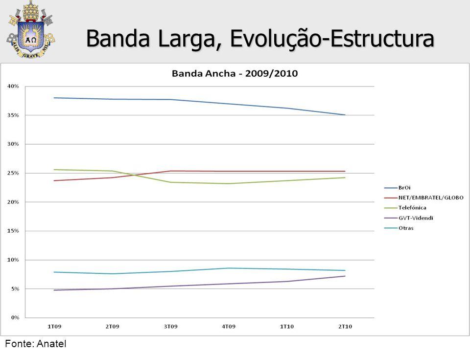 • Banda Ancha Banda Larga, Evolução-Estructura Fonte: Anatel