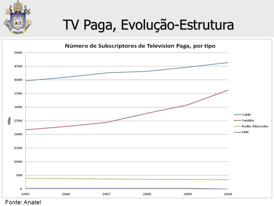 • Televisión Paga: Número de Subscriptores TV Paga, Evolução-Estrutura Fonte: Anatel