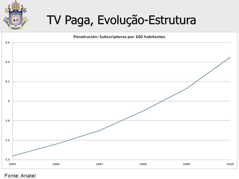 • Televisión Paga: Penetración TV Paga, Evolução-Estrutura Fonte: Anatel