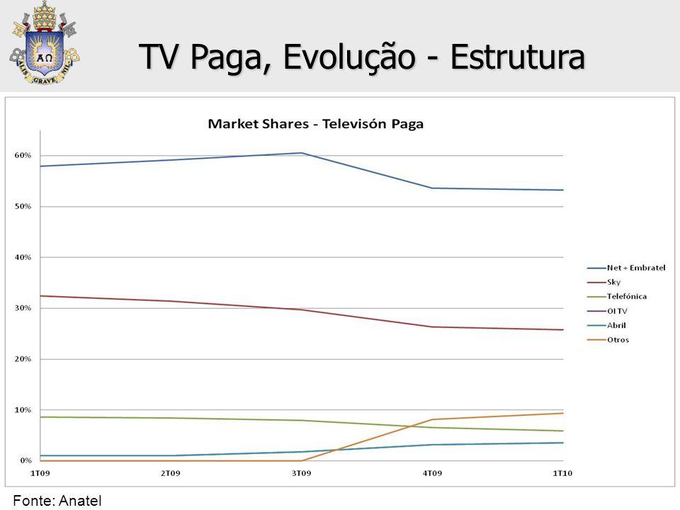 • Televisión Paga: Market Shares TV Paga, Evolução - Estrutura Fonte: Anatel