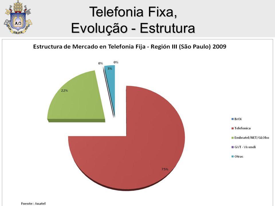• Telefonía Fija: Market Shares Telefonia Fixa, Evolução - Estrutura Fuente: Anatel