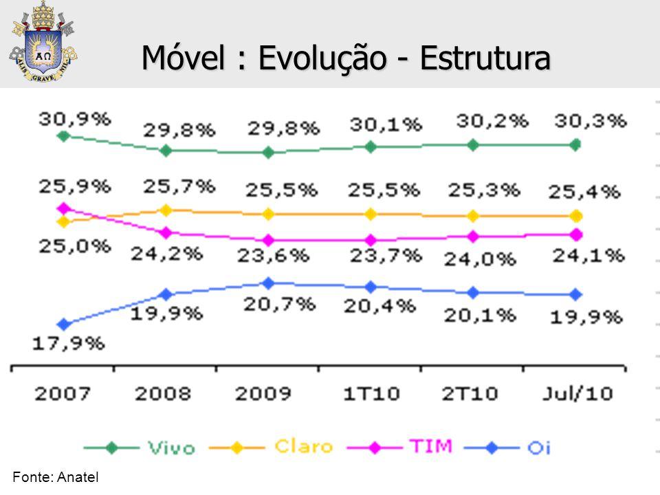 • Telefonía Móvil Móvel : Evolução - Estrutura Fonte: Anatel