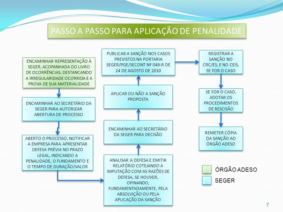 EM CASO DE DÚVIDAS GECOV - Gerência de Gestão de Contratos e Convênios Tel.