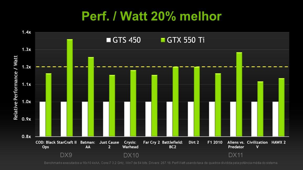 NVIDIA Confidential Benchmarks executados a 16x10 4xAA, Core i7 3,2 GHz, Win7 de 64 bits.