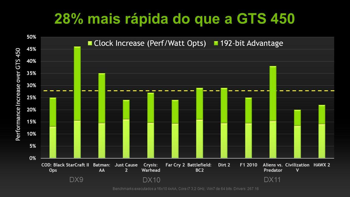 NVIDIA Confidential 28% mais rápida do que a GTS 450 Benchmarks executados a 16x10 4xAA, Core i7 3,2 GHz, Win7 de 64 bits.