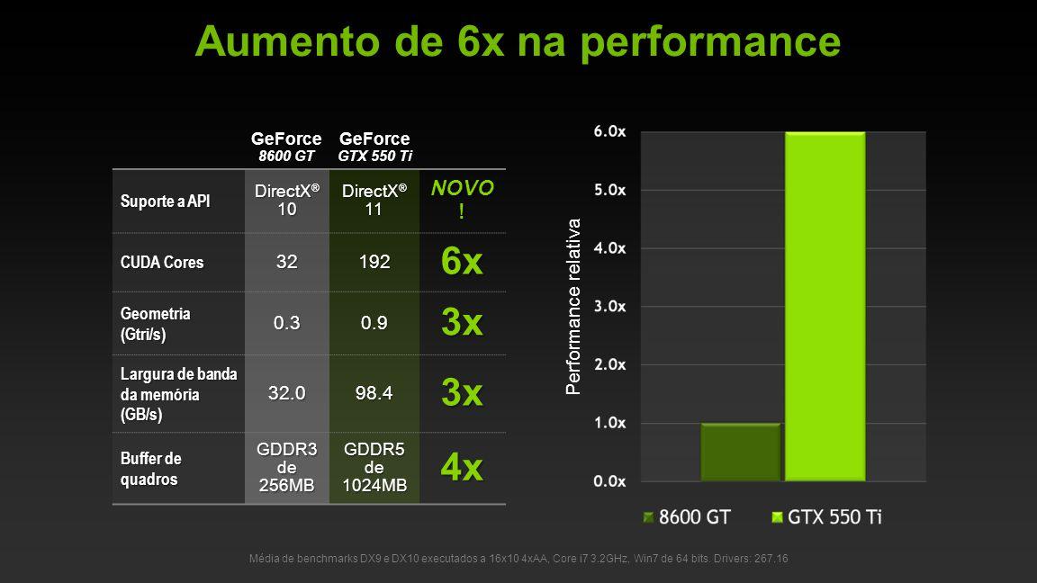 © NVIDIA Confidential – Não distribuir Suporte a API DirectX ® 10 DirectX ® 11 NOVO .