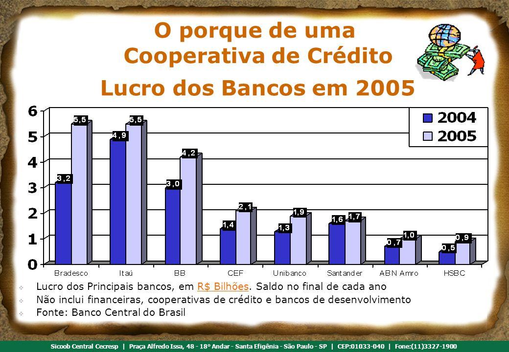 Referência em cooperativismo de crédito Sicoob Central Cecresp | Praça Alfredo Issa, 48 - 18° Andar - Santa Efigênia - São Paulo - SP | CEP:01033-040 | Fone:(11)3327-1900 Lucro dos Bancos em 2005  Lucro dos Principais bancos, em R$ Bilhões.