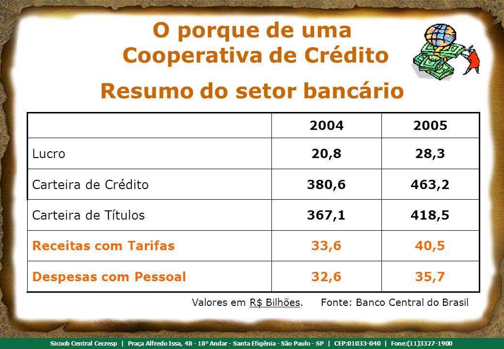 Referência em cooperativismo de crédito Sicoob Central Cecresp | Praça Alfredo Issa, 48 - 18° Andar - Santa Efigênia - São Paulo - SP | CEP:01033-040 | Fone:(11)3327-1900 418,5367,1Carteira de Títulos 40,533,6Receitas com Tarifas 35,732,6Despesas com Pessoal 463,2380,6Carteira de Crédito 28,320,8Lucro 20052004 Valores em R$ Bilhões.