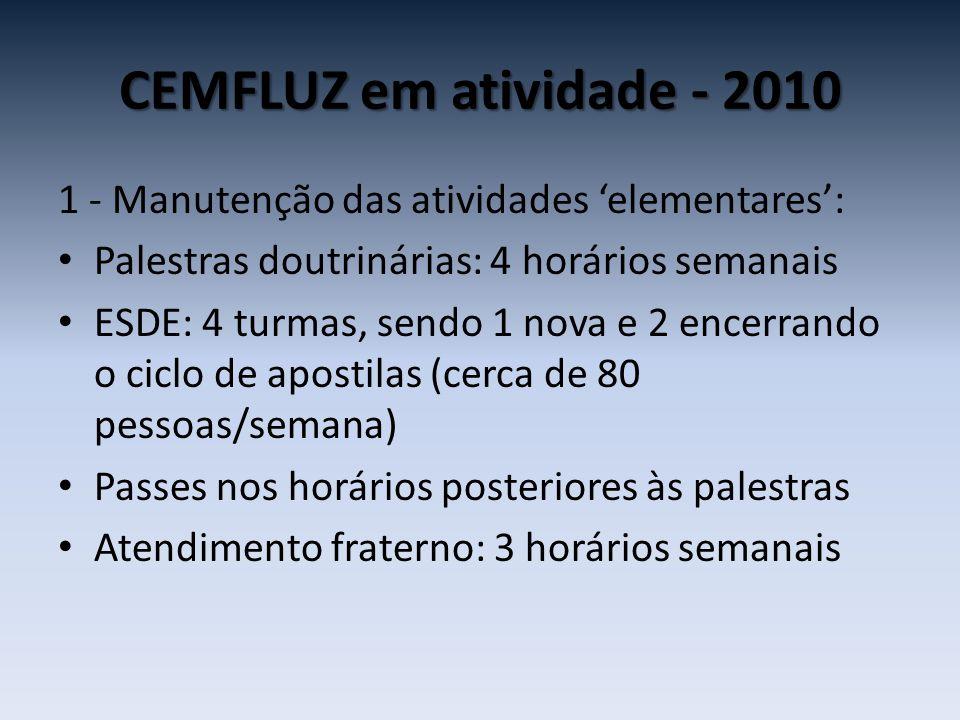 CEMFLUZ em atividade - 2010 1 - Manutenção das atividades 'elementares': • Reunião Mediúnica: 2 grupos regulares • 1 grupo de estudo e educação da mediunidade, em vias de conclusão do ciclo de apostilas • Evangelização Infanto-juvenil: cerca de 50 evangelizandos de 03-18 anos/semana