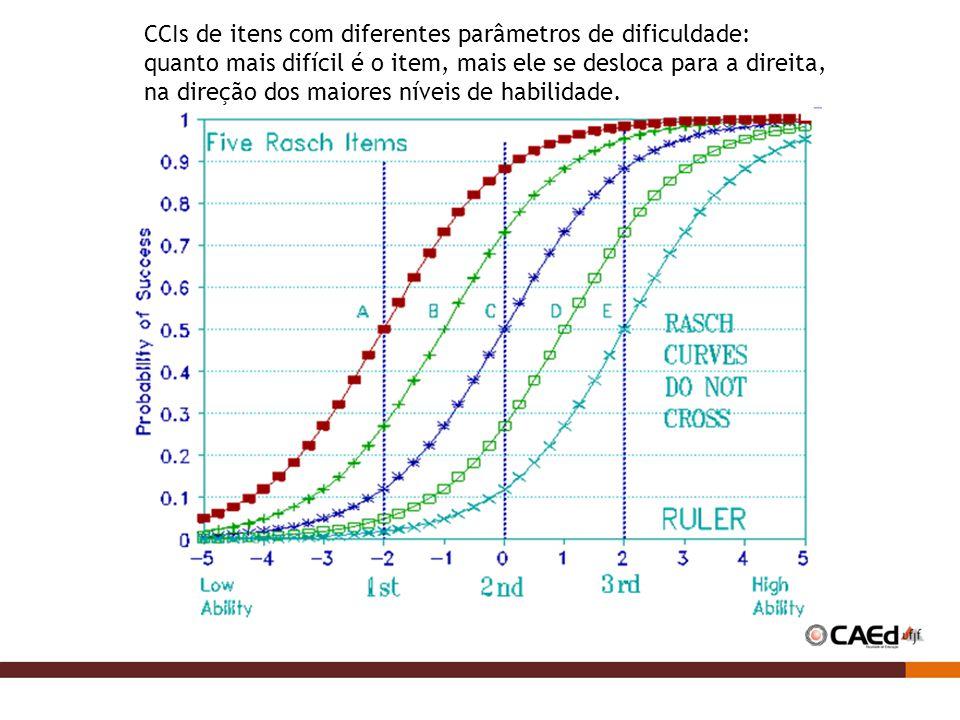 CCIs de itens com diferentes parâmetros de dificuldade: quanto mais difícil é o item, mais ele se desloca para a direita, na direção dos maiores níveis de habilidade.
