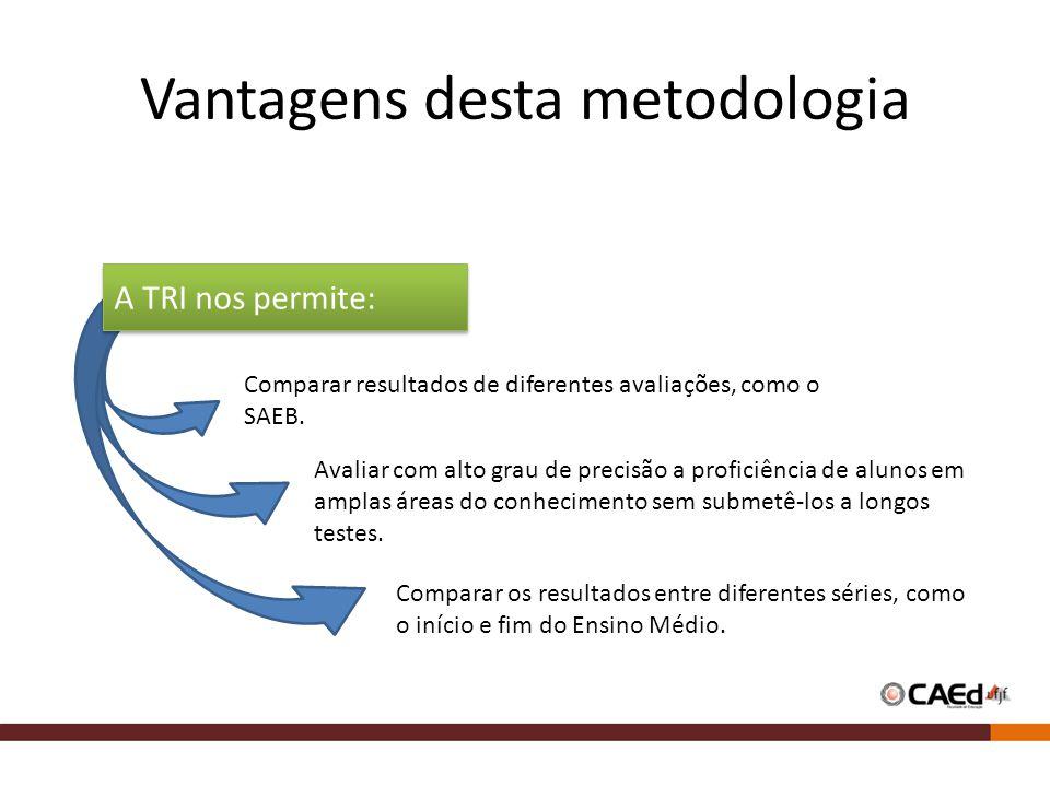 Vantagens desta metodologia A TRI nos permite: Comparar resultados de diferentes avaliações, como o SAEB. Avaliar com alto grau de precisão a proficiê