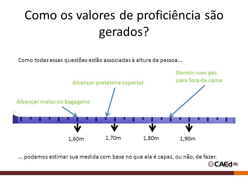 Alcançar prateleira superior Como os valores de proficiência são gerados? 1,60m 1,70m 1,80m 1,90m Alcançar malas no bagageiro Dormir com pés para fora