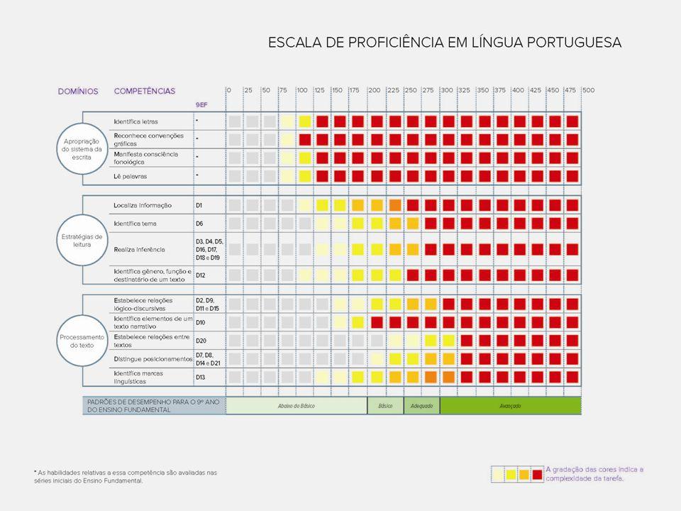 @@@@@ INSERIR CÓPIA DA ESCALA @@@@@ Escala de Proficiência A nossa régua para o desempenho