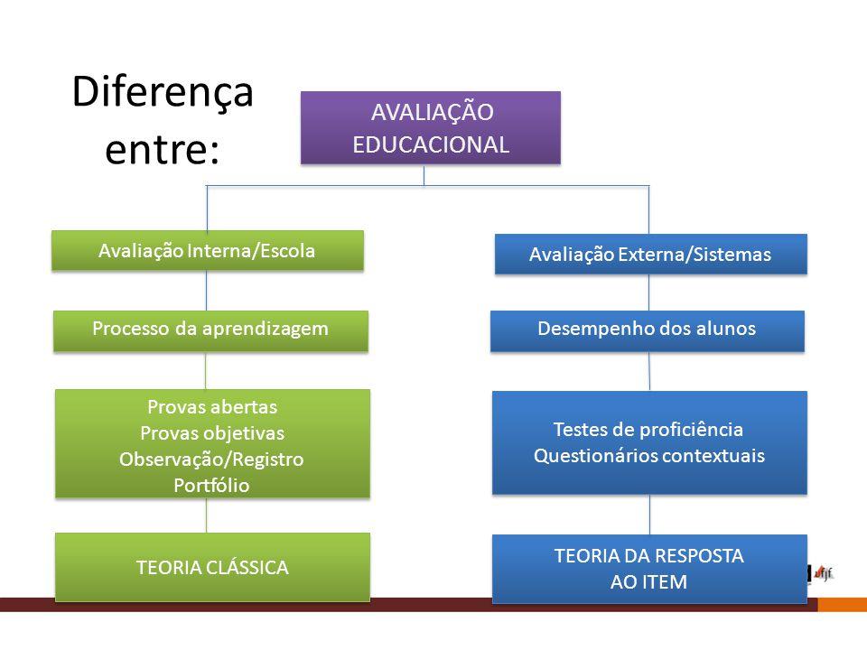 Diferença entre: Provas abertas Provas objetivas Observação/Registro Portfólio Provas abertas Provas objetivas Observação/Registro Portfólio TEORIA CLÁSSICA TEORIA DA RESPOSTA AO ITEM TEORIA DA RESPOSTA AO ITEM Avaliação Interna/Escola Processo da aprendizagem AVALIAÇÃO EDUCACIONAL Avaliação Externa/Sistemas Testes de proficiência Questionários contextuais Testes de proficiência Questionários contextuais Desempenho dos alunos