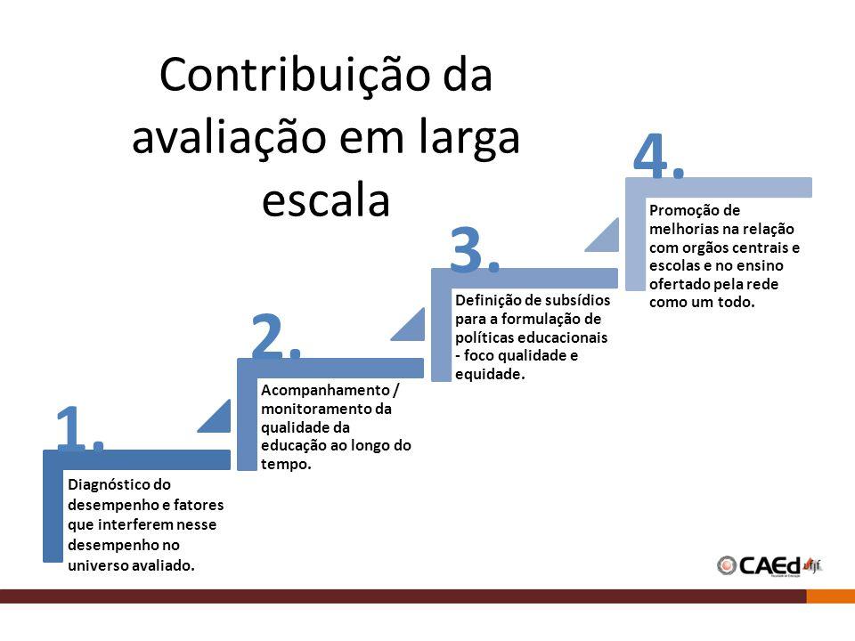 Contribuição da avaliação em larga escala Diagnóstico do desempenho e fatores que interferem nesse desempenho no universo avaliado.
