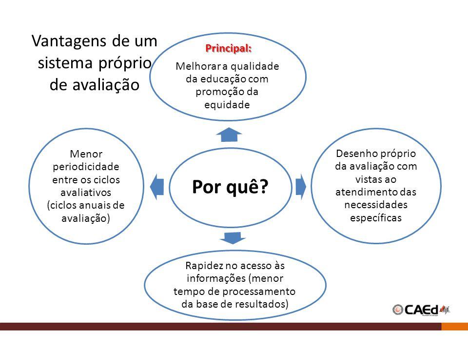 Por quê? Principal: Principal: Melhorar a qualidade da educação com promoção da equidade Desenho próprio da avaliação com vistas ao atendimento das ne
