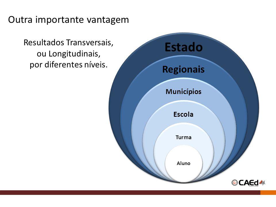 Outra importante vantagem Resultados Transversais, ou Longitudinais, por diferentes níveis. Estado Regionais Municípios Escola Turma Aluno