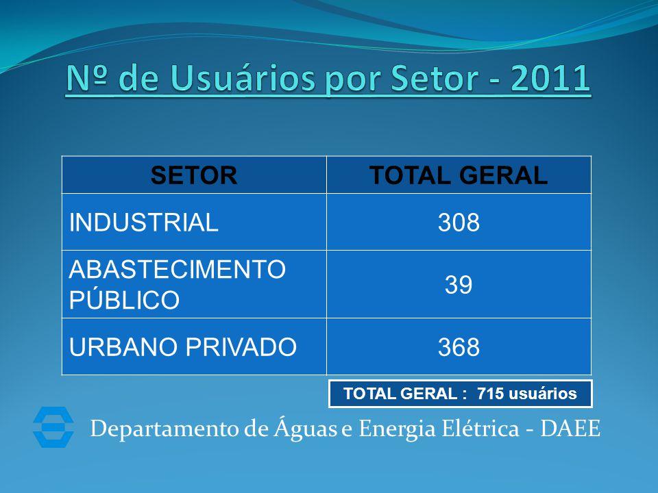 Departamento de Águas e Energia Elétrica - DAEE SETORTOTAL GERAL INDUSTRIAL308 ABASTECIMENTO PÚBLICO 39 URBANO PRIVADO368 TOTAL GERAL : 715 usuários