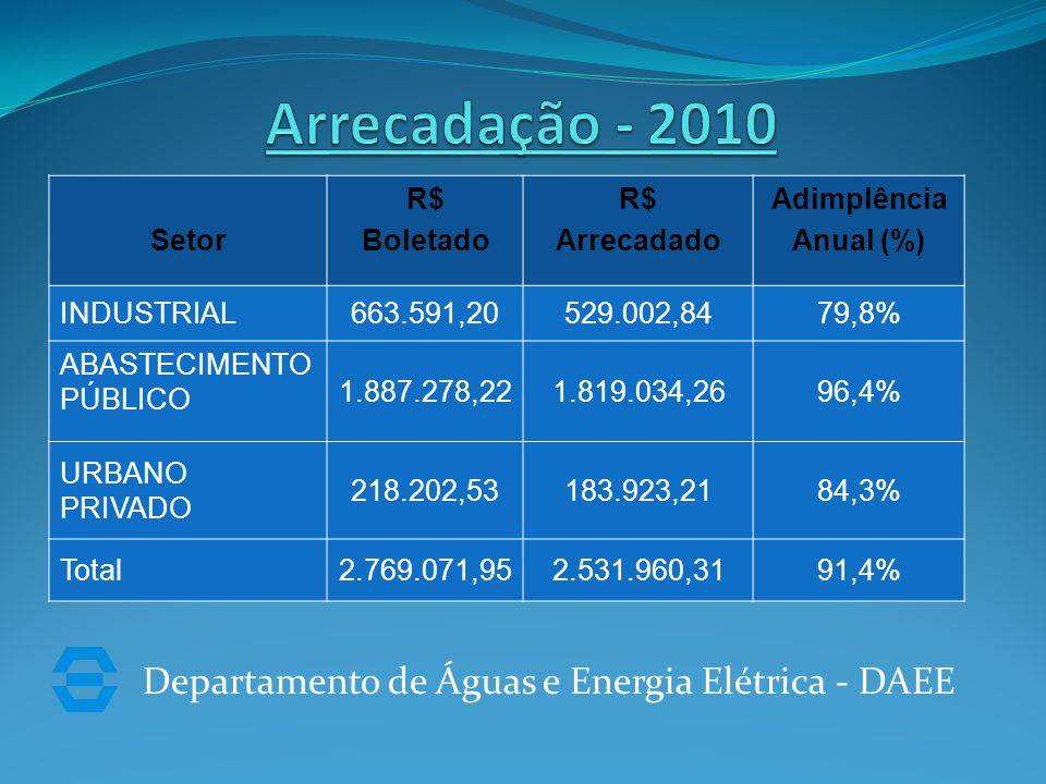 Departamento de Águas e Energia Elétrica - DAEE Setor R$ Boletado R$ Arrecadado Adimplência Anual (%) INDUSTRIAL663.591,20529.002,8479,8% ABASTECIMENTO PÚBLICO 1.887.278,221.819.034,2696,4% URBANO PRIVADO 218.202,53183.923,2184,3% Total2.769.071,952.531.960,3191,4%