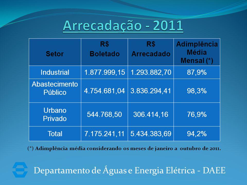 Departamento de Águas e Energia Elétrica - DAEE Setor R$ Boletado R$ Arrecadado Adimplência Média Mensal (*) Industrial1.877.999,151.293.882,7087,9% Abastecimento Público 4.754.681,043.836.294,4198,3% Urbano Privado 544.768,50306.414,1676,9% Total7.175.241,115.434.383,6994,2% (*) Adimplência média considerando os meses de janeiro a outubro de 2011.