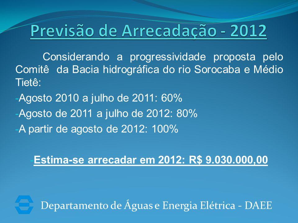 Departamento de Águas e Energia Elétrica - DAEE Considerando a progressividade proposta pelo Comitê da Bacia hidrográfica do rio Sorocaba e Médio Tietê: - Agosto 2010 a julho de 2011: 60% - Agosto de 2011 a julho de 2012: 80% - A partir de agosto de 2012: 100% - Estima-se arrecadar em 2012: R$ 9.030.000,00