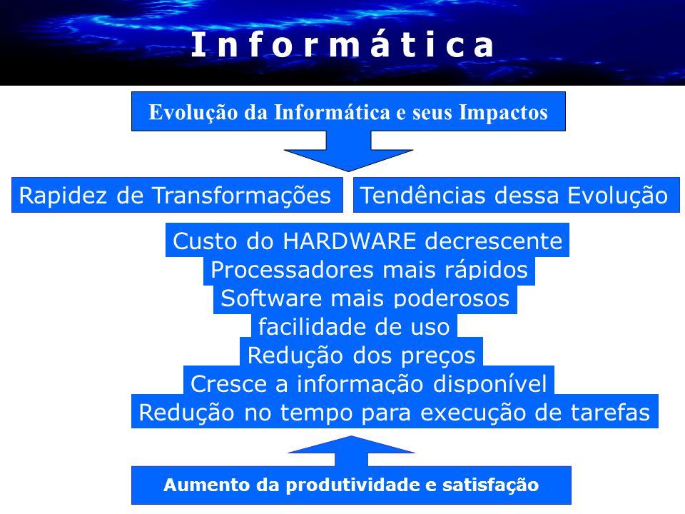 I n f o r m á t i c a Rapidez de TransformaçõesTendências dessa Evolução Custo do HARDWARE decrescente Processadores mais rápidos Software mais podero
