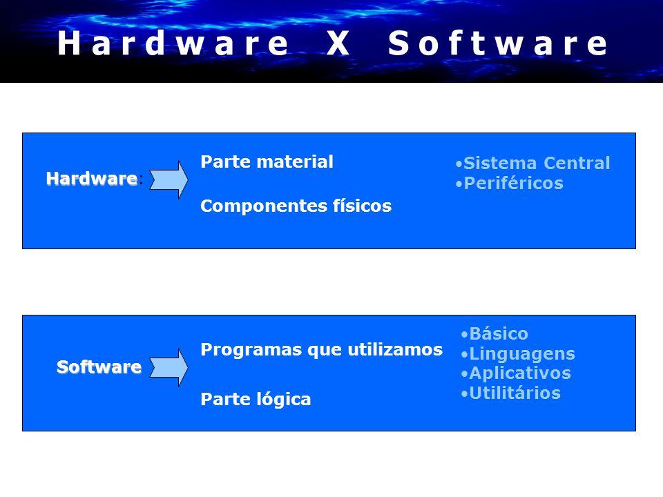 H a r d w a r e X S o f t w a r e Hardware Hardware: Parte material Componentes físicos •Sistema Central •Periféricos Software Parte lógica Programas