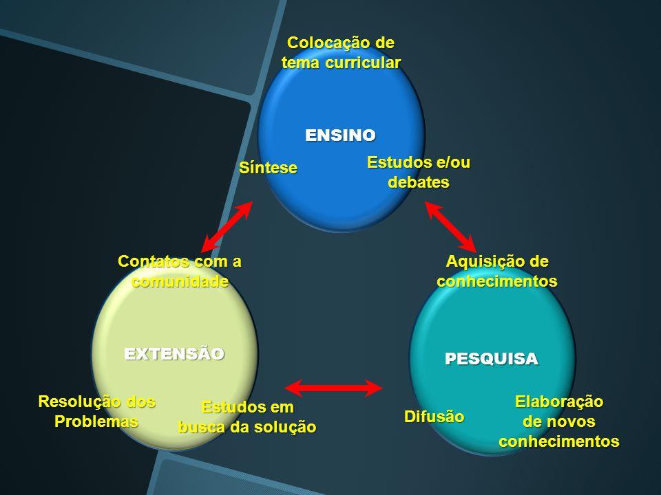 ENSINO EXTENSÃO PESQUISA Colocação de tema curricular Síntese Estudos e/ou debates Aquisição de conhecimentos Elaboração de novos conhecimentos Difusã