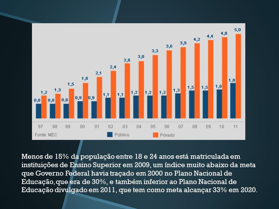 Menos de 15% da população entre 18 e 24 anos está matriculada em instituições de Ensino Superior em 2009, um índice muito abaixo da meta que Governo F