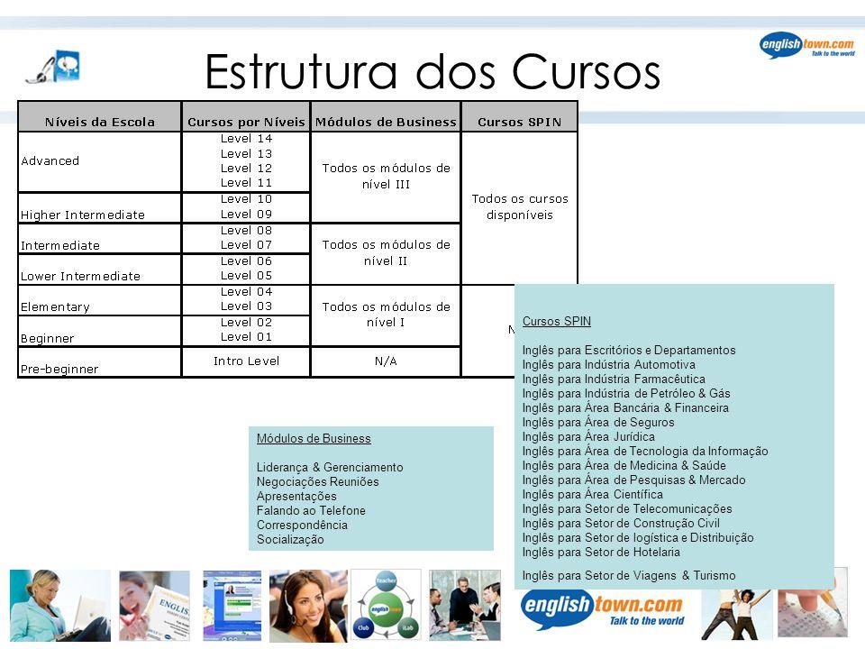Estrutura dos Cursos Cursos SPIN Inglês para Escritórios e Departamentos Inglês para Indústria Automotiva Inglês para Indústria Farmacêutica Inglês pa