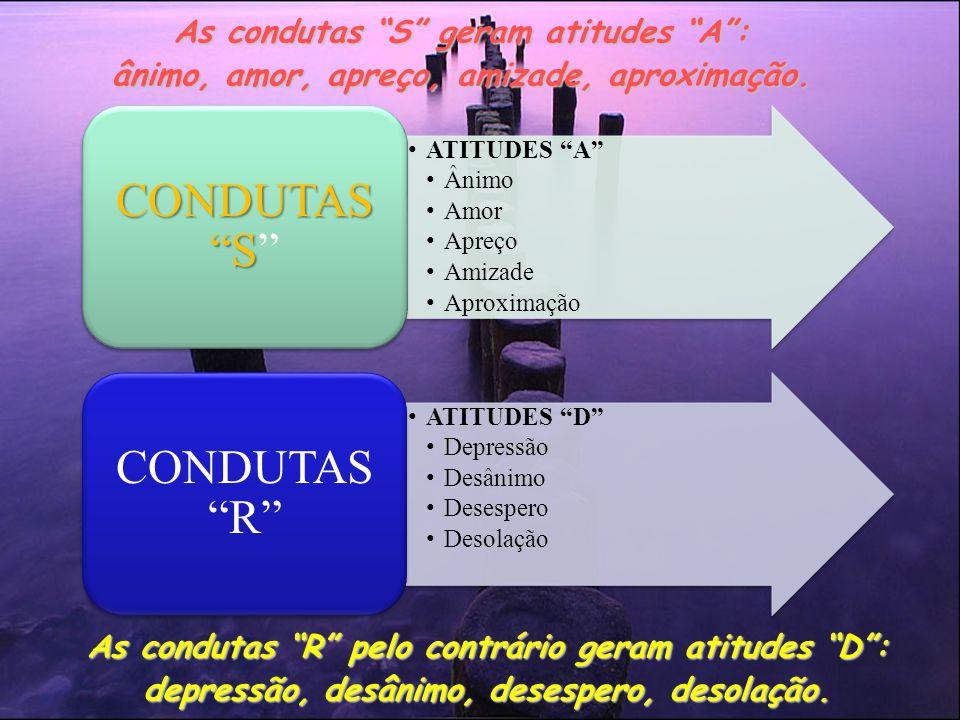 As condutas R pelo contrário geram atitudes D : depressão, desânimo, desespero, desolação.